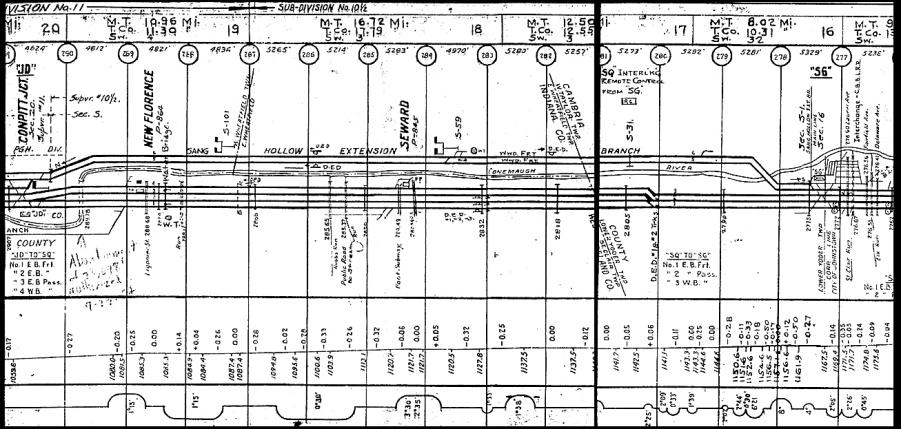 Railroad track chart
